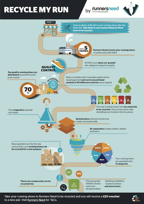 infographic about recycling shoes